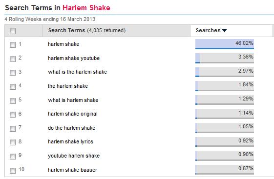 Harlem Shake search terms