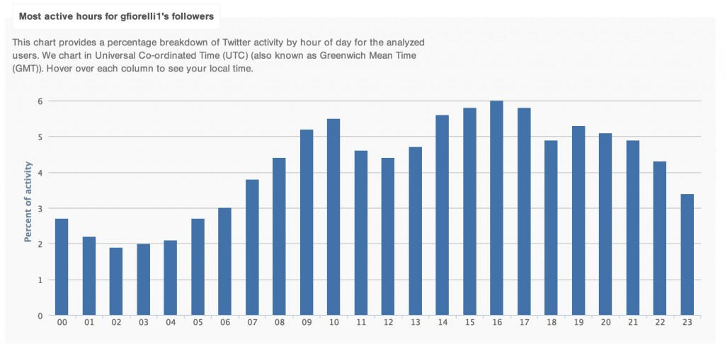 Most active hours twitter followers