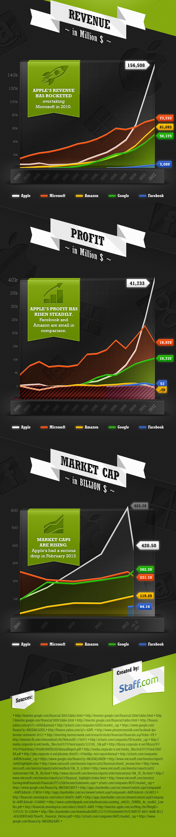Staff-infograph_revenue-profit-tech-giants-b (1)