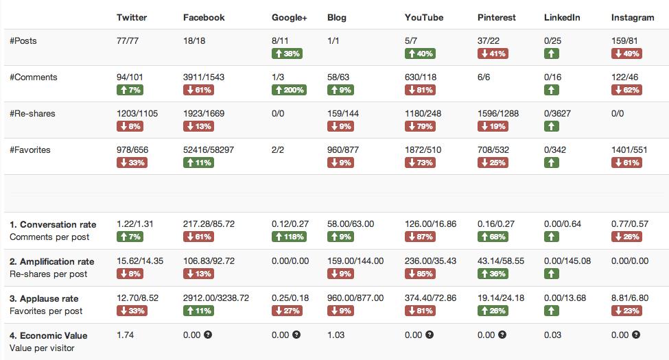 True Social Metrics  Social media analytics