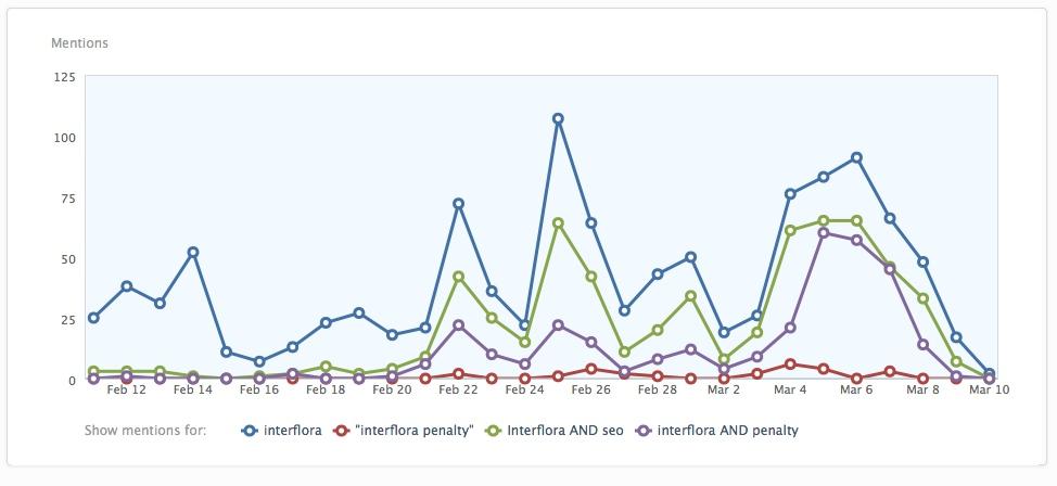 compare searches FWE