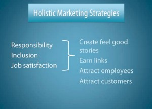 TheMediaFlow's Holistic Marketing Strategies