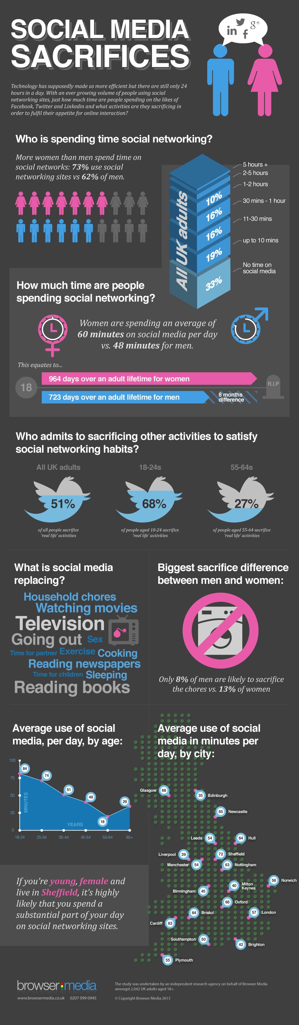 social-media-sacrifices-browser-media