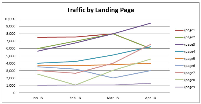 Traffic by Landing Page Graph