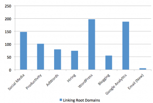Breakdown Big Content Linking Root Domains