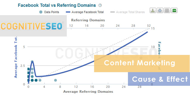 Content Marketing Cause and Effect