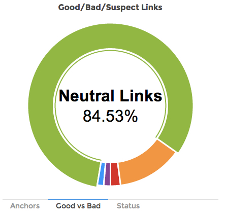 good-bad-suspect-links-2