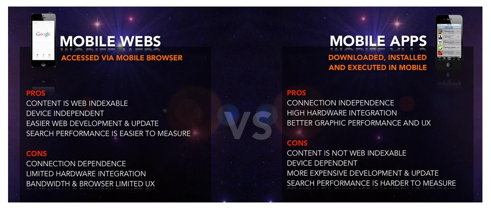Mobile Web vs. App