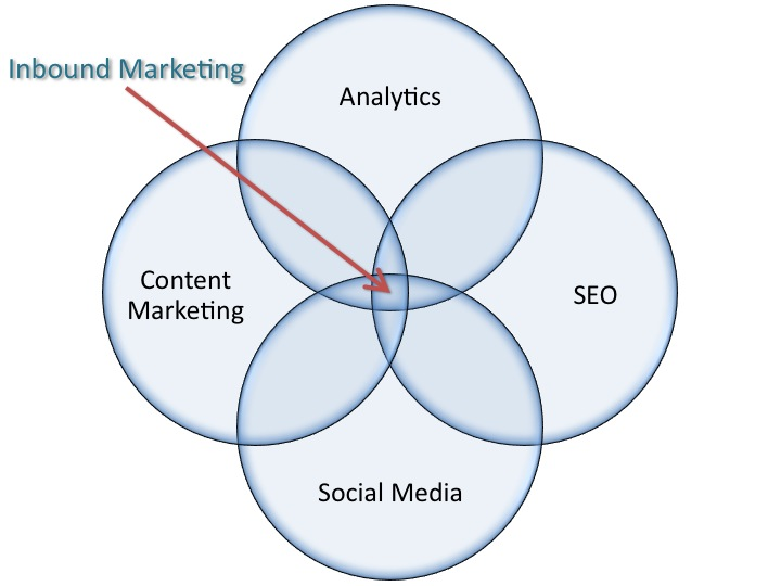 Inbound Marketing Venn