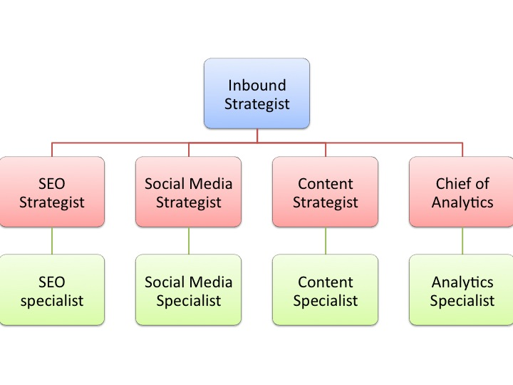 Inbound Marketing Department