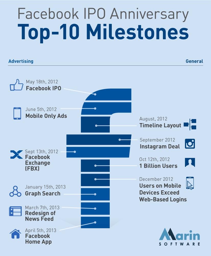 FB 1 year IPO