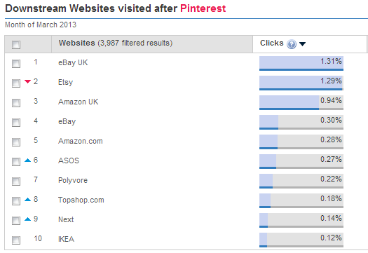 Pinterest downstream websites