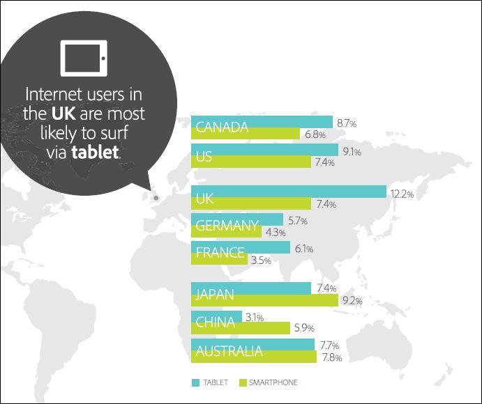 internet UK tablet surfing