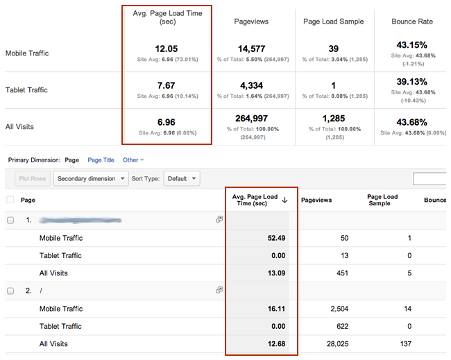 Mobile Page Speed Google Analytics