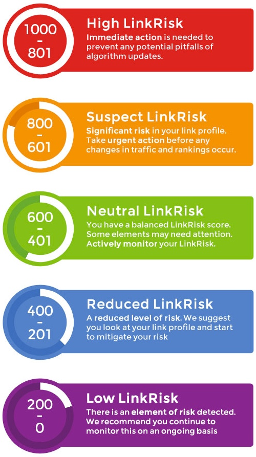 risk-levels-linkrisk