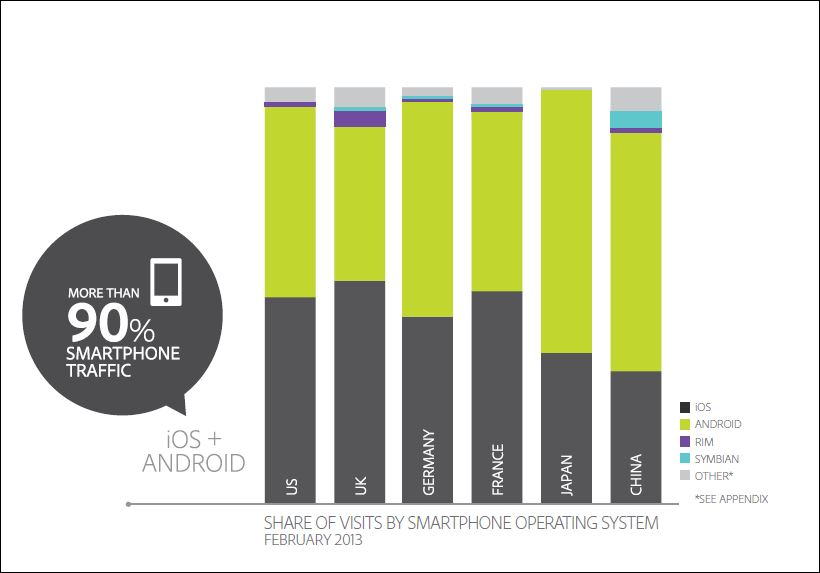 smartphone operating system by country