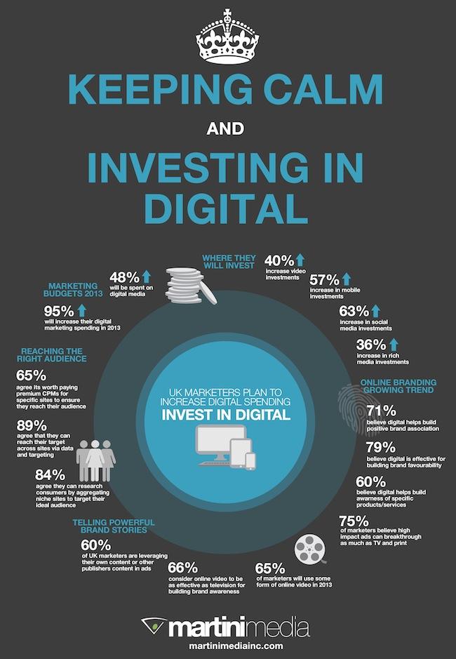 uk-digital-brand-study-infographic