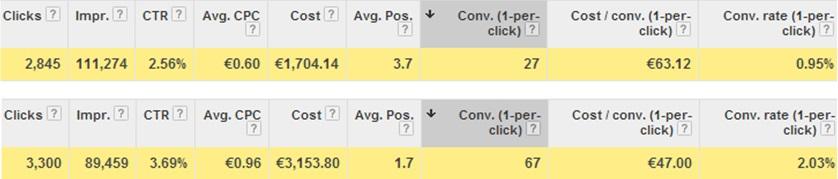 increase-bids-higher-CTR-PPC