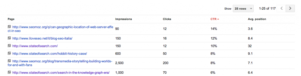 Webmaster Tools   Author stats   http   www.iloveseo.net
