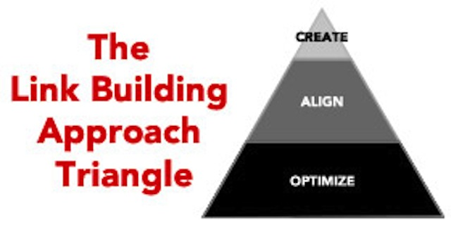 link-building-approach-triangle