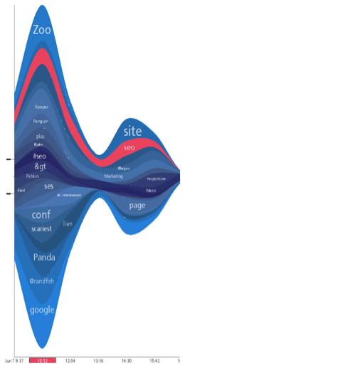 twitter-stream-graph