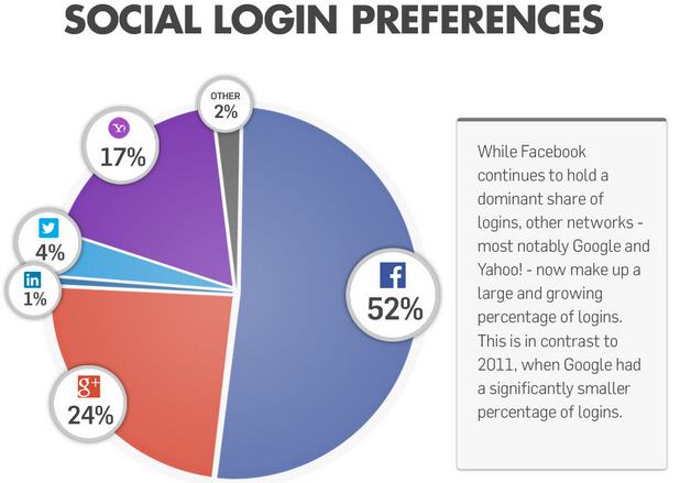 Gigya Social Login percentages