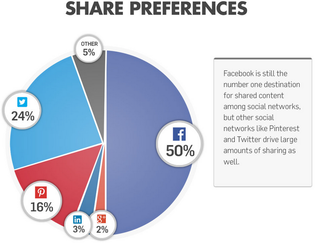 Gigya Social Sharing percentages