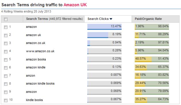 Misspellings Amazon July 2013