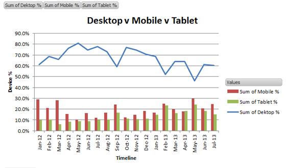 Tablet Usage 2013