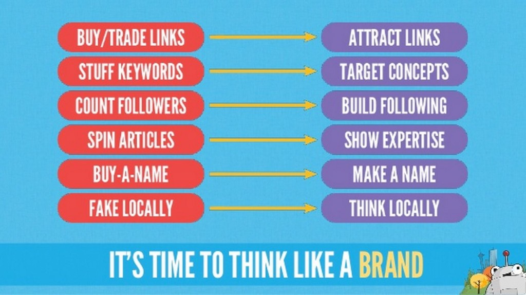 Think Like A Brand - Dr Pete