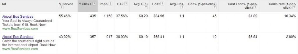 optimize-ad-copy-lower-CPA-PPC