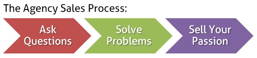 The Agency Sales Process