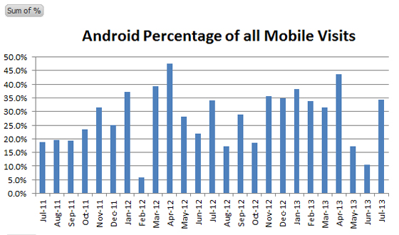 Android Percentage