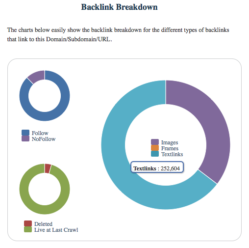 backlink-pie-chart