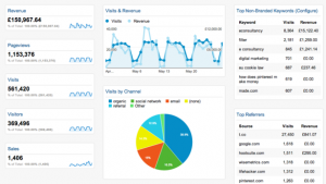 google analytics ecommerce dashboard