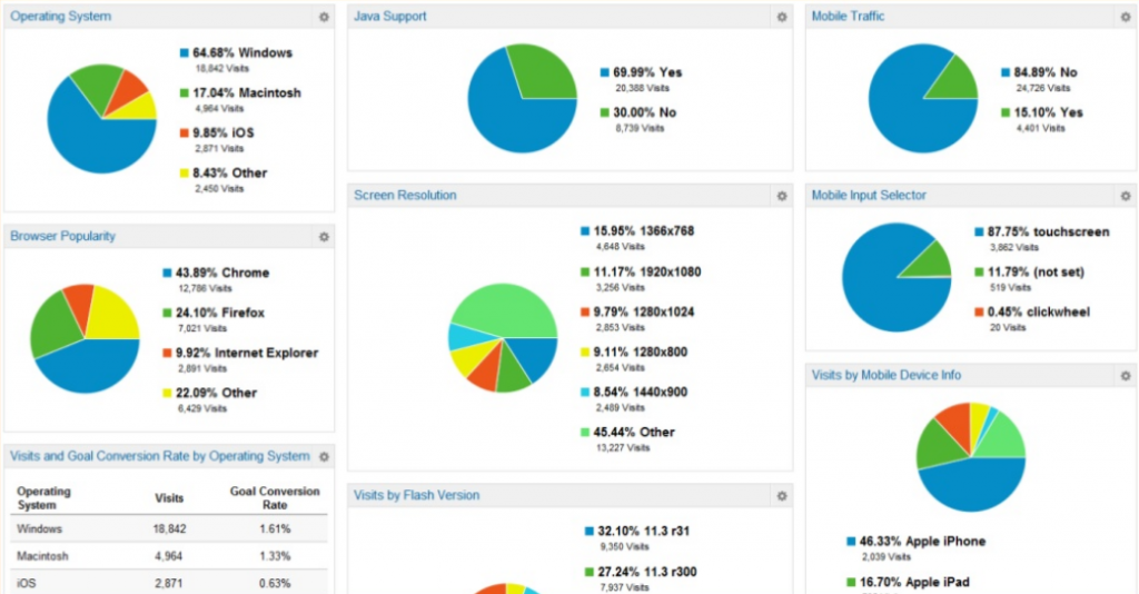 google analytics tech dashboard