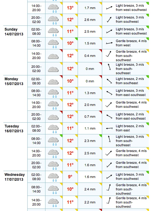 weather forecast norway