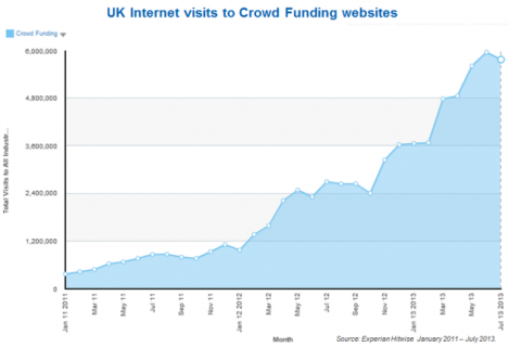 Crowd-Funding-visits-July-2013-469x320