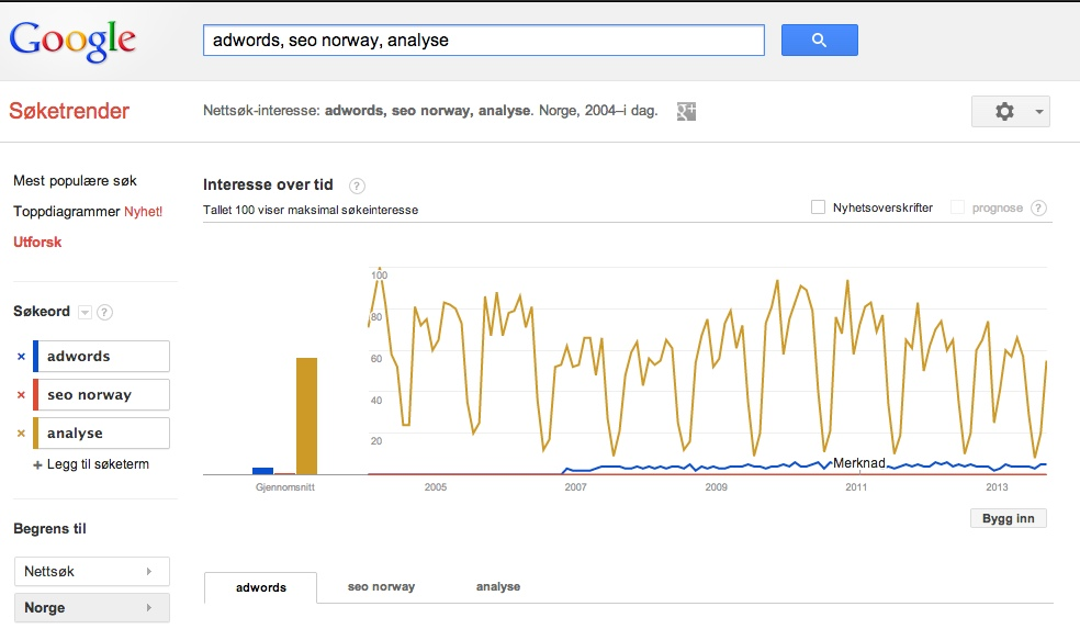 analyse mm trends