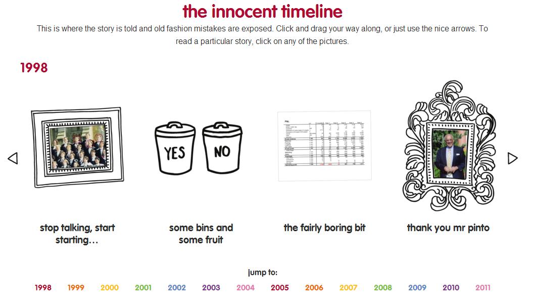 Innocent Timeline