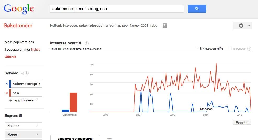 sokemotoroptimalisering vs seo i trends2