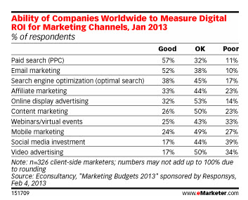 Ability of Companies Worldwide to Measure Digital ROI for Marketing Channels, Jan 2013