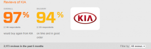 Kia Review 2