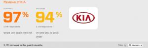 Kia Review 2