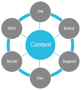 content-stakeholders