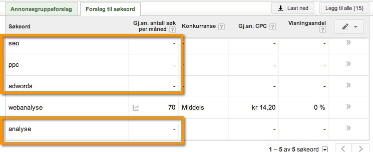 keywords no search volume