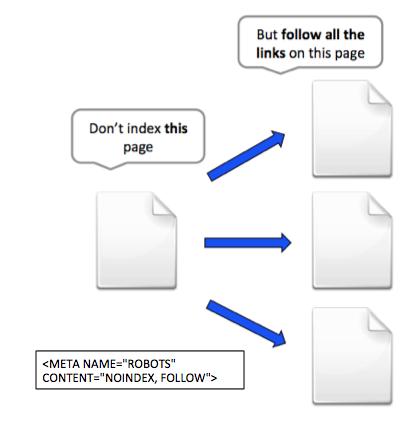 NoIndex,Follow META Tag Example