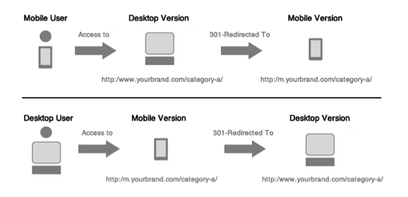 Redirects from Mobile Pages