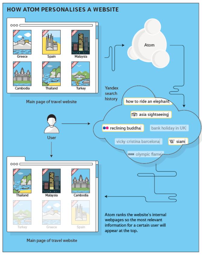Yandex Atom infographic