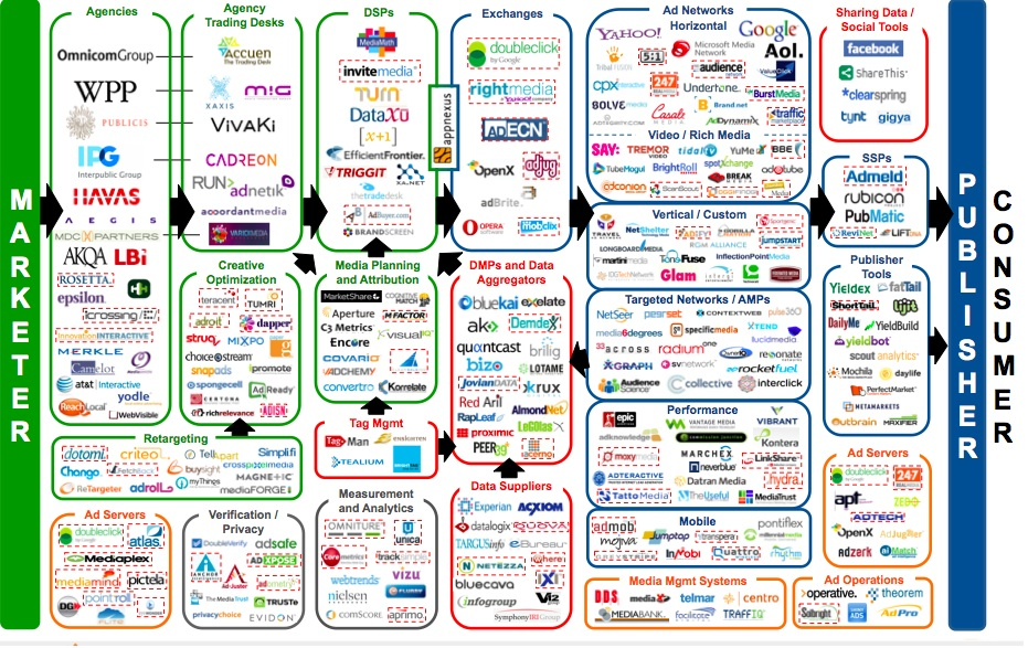 Display Advertising Ecosystem
